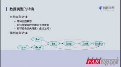 Java数据类型转换详解