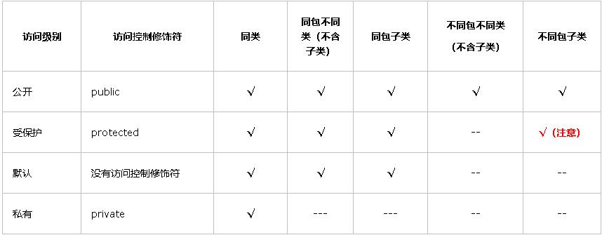 Java中的权限修饰符,JAVA培训
