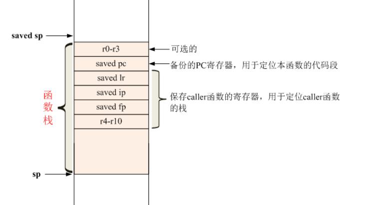 Linux内核,linux内核学习