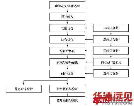 FPGA开发流程图